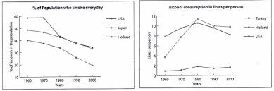the percentage of smokers and consumption of alcohol in selected essay topics the percentage of smokers and consumption of alcohol in selected countries