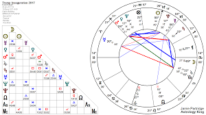Presidential Inauguration 2017 Astrology King