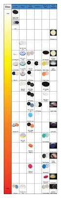 Meguiars Cutting Compound Chart Pad Gloss Chart