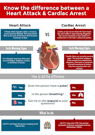 cpr during cardiac arrest someone s life is in your hands heart attack vs cardiac arrest final