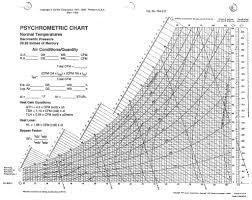Most Popular Psychrometric Chart High Temperature Celsius
