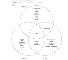 Venn Diagram Of Transcription And Translation Mayan Aztec And Inca Venn Diagram Diagrams Online