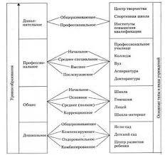 Дипломная работа Система образования России Калмыкии  Система образования в России