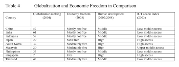 globalization and economic indicators in comparison modelpress globalization and economic dom in comparison