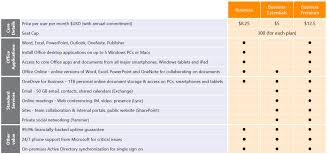 Office 365 Business Plans Comparison Chart Evolving Office 365 Plans For Small And Midsized Businesses