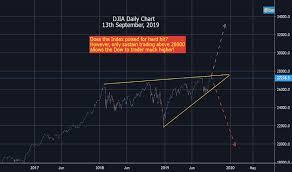 Marketwatch Tradingview