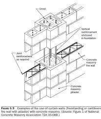 Strength Design Of Construction Civil Engineering