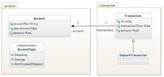 Class Diagram Online Draw Class Diagram Online