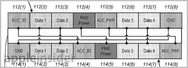 apple usb cable wiring diagram inspirational iphone lightning cable apple usb cable wiring diagram inspirational apple s lightning connector detailed in extensive new patent filings