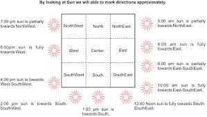 Marathi Disha Chart International School Of Astrology