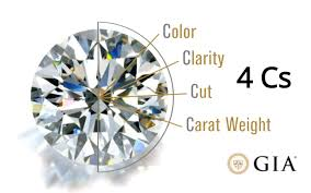 Diamond Cut Color And Clarity Chart 4cs Of Diamond Gia Diamond Grading Guide