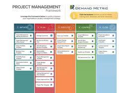 Project Management Framework Demand Metric