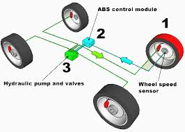 how line lock works how anti lock brakes work