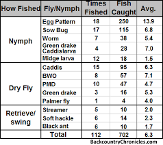Bead Chart Fly Tying Provo River Fly Fishing Hatch Chart Catch Chart