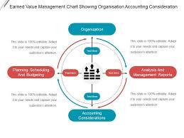 Earned Value Management Chart Showing Organisation