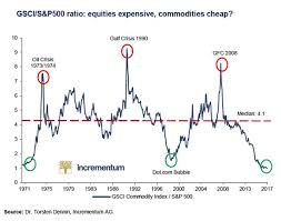 Gsci S P500 Ratio Equities Expensive Commodities Cheap