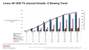 4k Pace Chart Ott Video And Connected Devices Drive 4k Uhd As 8k Emerges