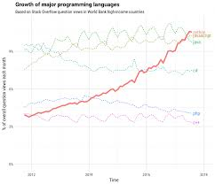 The Incredible Growth of Python   Stack Overflow