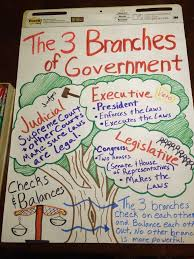 Anchor Chart For The Branches Of Government 3rd Grade