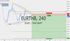 Chart Euro Eurthb Chart Rate And Analysis Tradingview