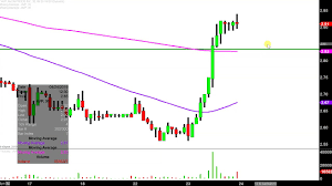 Avon Products Inc Avp Stock Chart Technical Analysis For 04 23 2019
