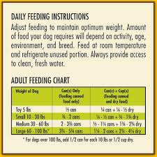 Dog Food Chart By Weight And Age Avoderm Revolving Menu Beef Recipe Adult Canned Dog Food 12x12 5 Oz
