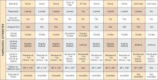 Kitchen Countertop Material Comparison Chart Countertop Comparison Chart Granite Quartz Solid Surface