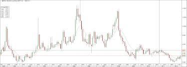 Natural Gas Futures Chart Natural Gas Trading Book Blog