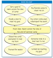 Main Idea Chart Examples Part 4 Writing