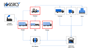 Chart For Distribution Distribution Flow Chart Sales Process Center Industrial