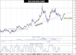 Commodity Updates Mcx Gold Silver Aluminium Cpo Lead
