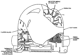 1974 vw beetle engine tin diagram 1974 diy wiring diagrams description air cooled engine diagram
