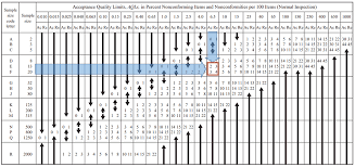Mil Spec Chart Applying The Procedures Of Mil Std 105 To Imaginary Limits