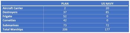 Us Navy Ship Chart Can Chinas Navy Match The U S Fleet Engineering Com
