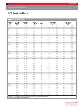 Casing Weight Chart Casing Specification Api