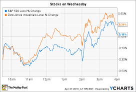 Inx Chart Apple Inc And Chipotle Mexican Grill Inc Dive As Stocks