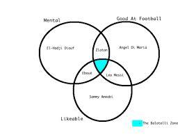 Best Venn Diagram Ever Best Balotelli Venn Diagram Ever Balls Ie