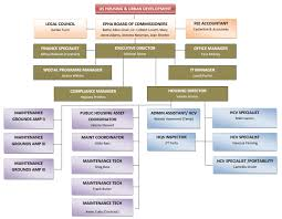 East Point Housing Authority - Organization Chart