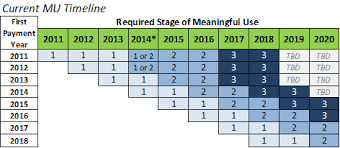 Meaningful Use Stages Chart Meaningful Use Stage 3 Summary Early Impressions Impact