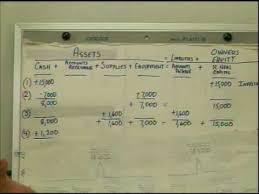 Transaction Analysis Chart Transaction Analysis