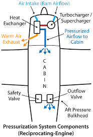 Aircraft Cabin Pressure Differential Chart High Altitude Operations
