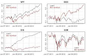 Spy Stock Quote 25 Best Using CART For Stock Market Forecasting Rbloggers