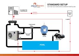 How To Install A Heat Pump Heat Pump Pool Installation Aquatherm Heat Pumps
