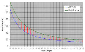 plots of focal length vs field of view pentaxforums com focal 4 channel amplifier at Focal Wiring Diagram