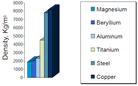 Aluminums Density Is 2 3044 G Cm3 As You Can See