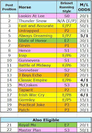 2017 Kentucky Derby Pace Thesis Thoroughbred Racing Dudes