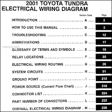 wiring diagram color abbreviations Wiring Diagram Colour Codes toyota wiring color codes toyota inspiring automotive wiring diagram wiring diagram color coded security camera