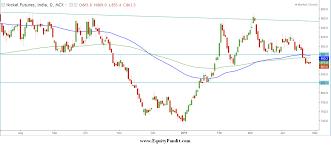 Nickel Price Equitypandit