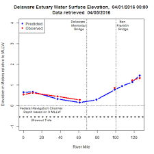 Blow Out Tide In The Delaware Estuary R Bloggers