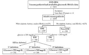 Non Diabetic Blood Sugar Chart Flow Chart To Divide Patients Into Diabetes Mellitus Dm